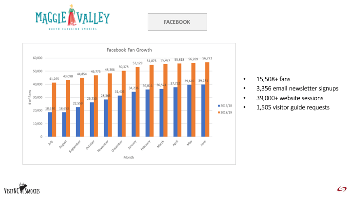 FY2018-19 Marketing Recap Maggie Valley